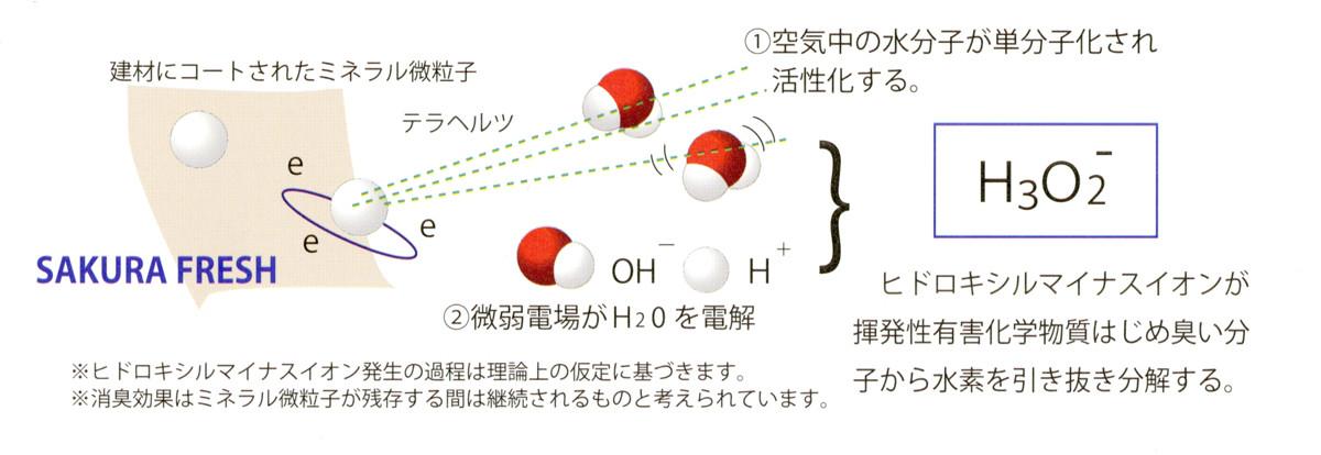 消臭のイメージ図