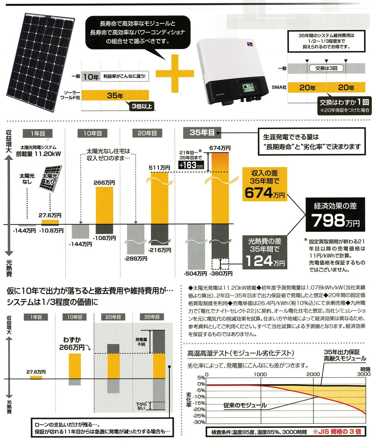 ソーラーパネル35年保証のの解説