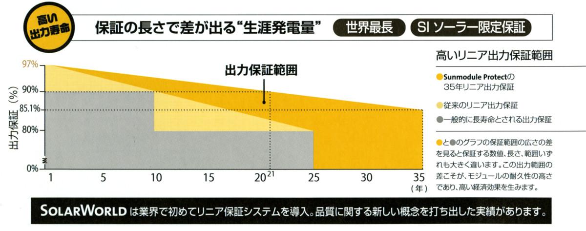 生涯発電量のグラフ図