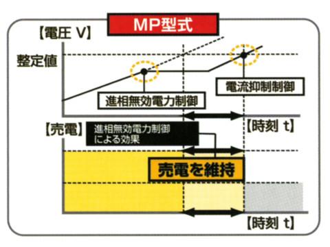 電圧上昇抑制対策