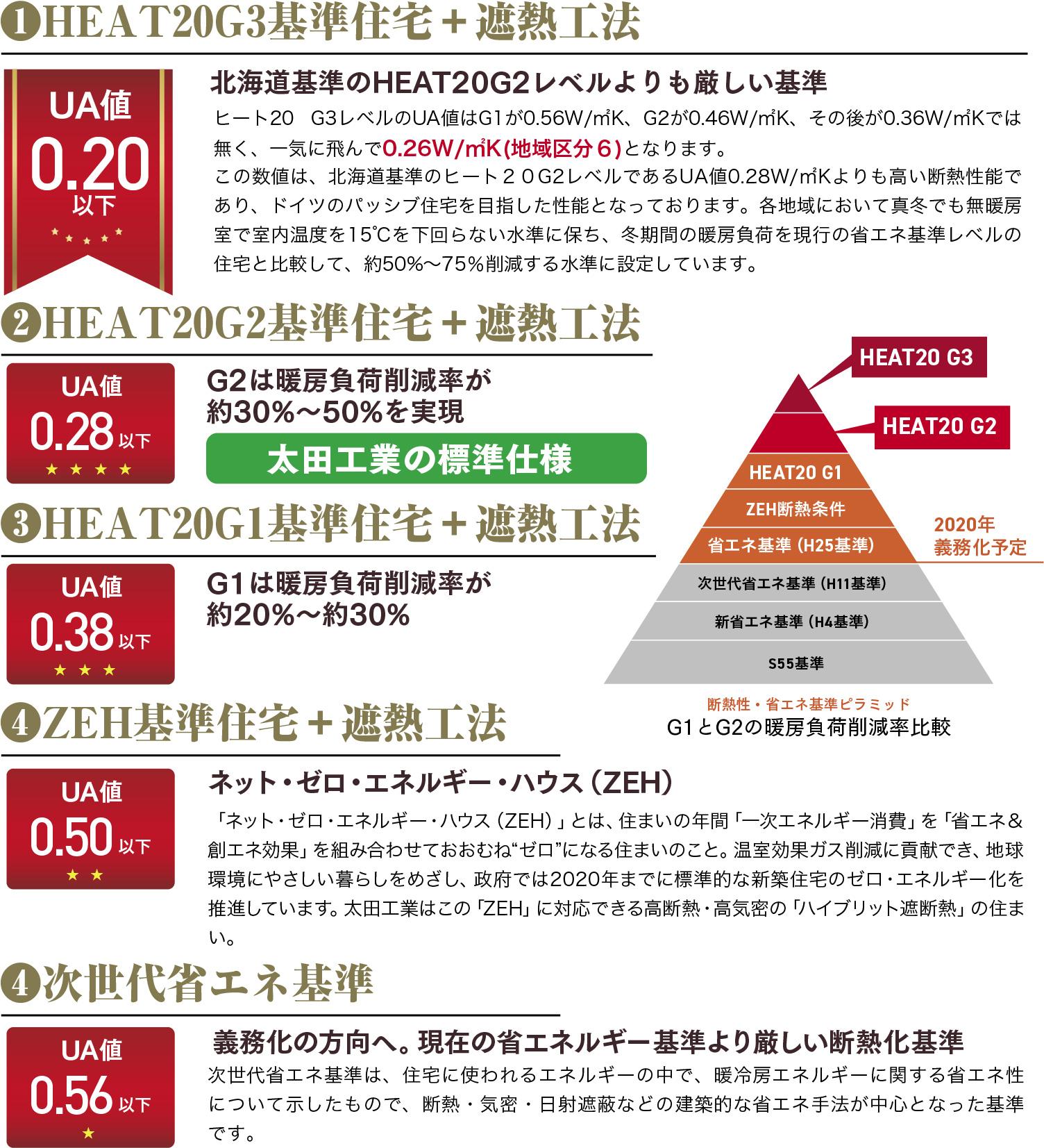 選べる住宅性能
